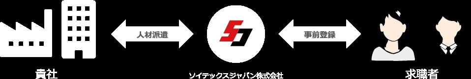 ソイテックスジャパンでは 登録されているスタッフの中から 最適な人材を最短で確保できます